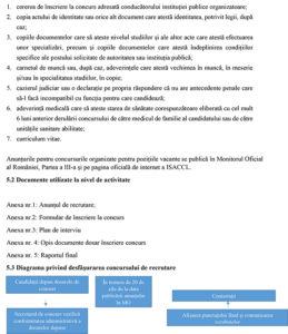 Procedura operațională privind recrutarea resurselor umane