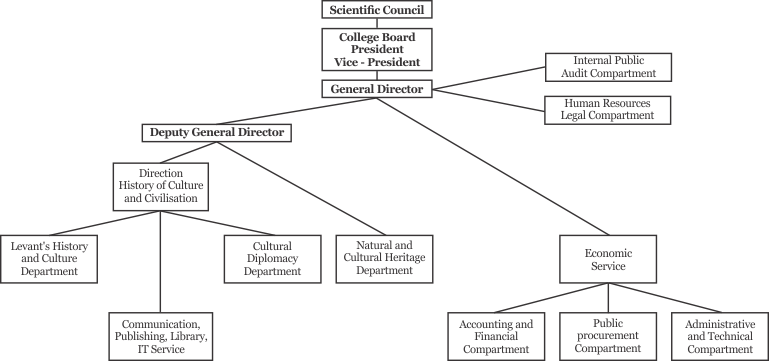 Administrative flowchart The Institute for Advanced Studies in Levant Culture and Civilization