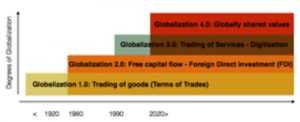 Elanul planetar. Șocuri asimetrice, pregătirea mentală globală pentru schimbare – fluxul paradigmatic și economia anti-fragilității